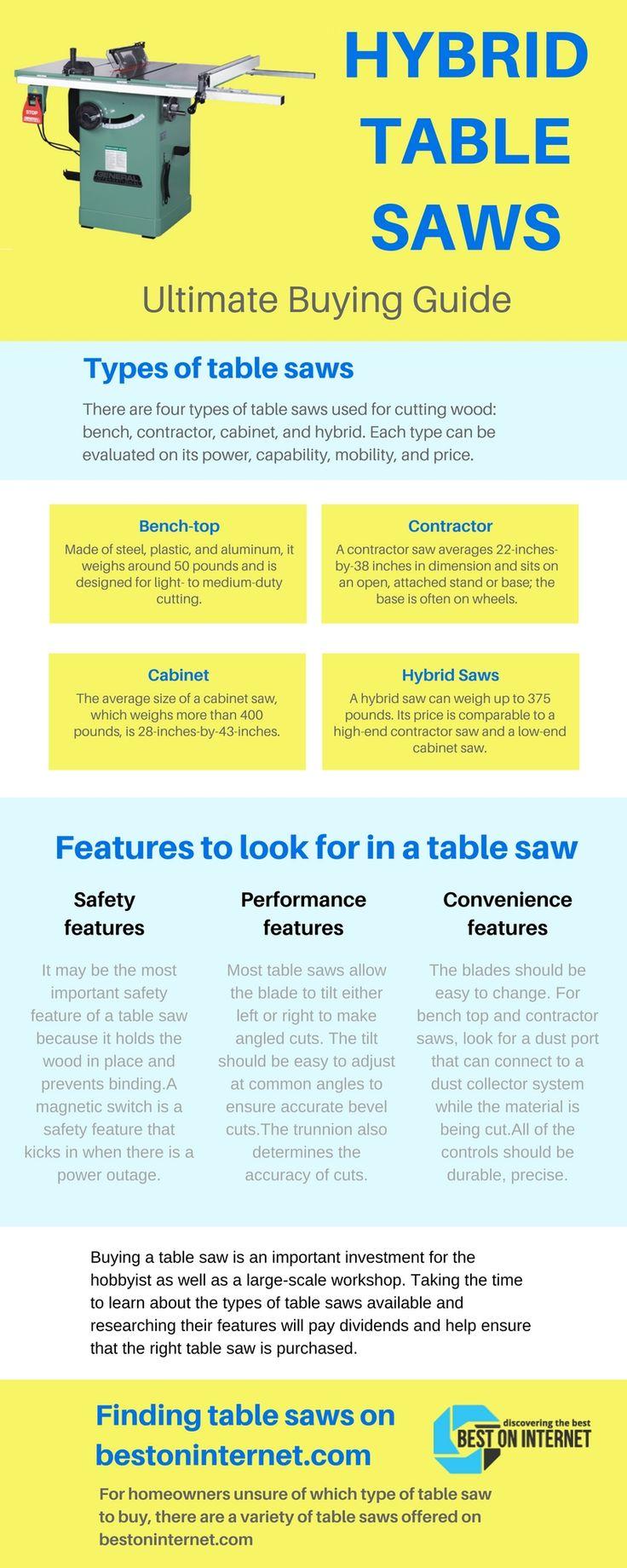 Tips for choosing best #HybridTableSaw http://www.bestoninternet.com/tools-home-improvement/power-tools/hybrid-table-saw-money/