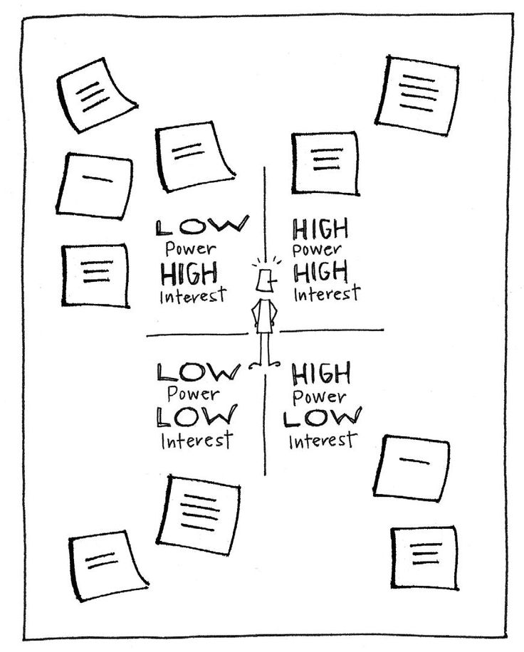 The  Best Stakeholder Analysis Ideas On   Stakeholder