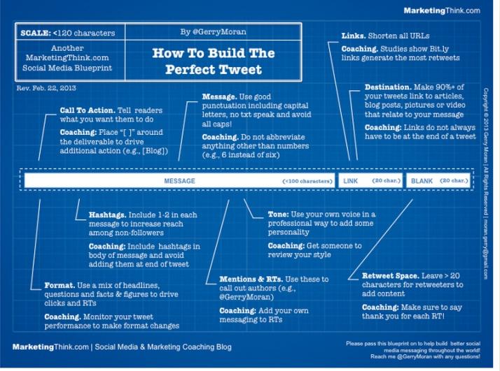How to build the perfect tweet #infografia #infographic #socialmedia