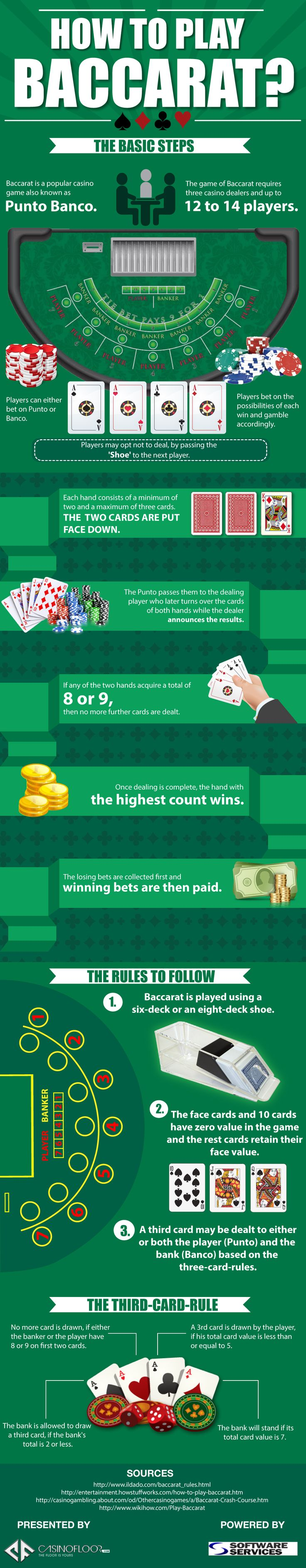 """This Infographic titled """"How to Play Baccarat ,"""" has been created by CasinoFloor.com with a big idea, giving a detailed information about the way in which the game is played. This Infographic will be useful in understanding a great deal about this interesting card game and its playing procedure."""