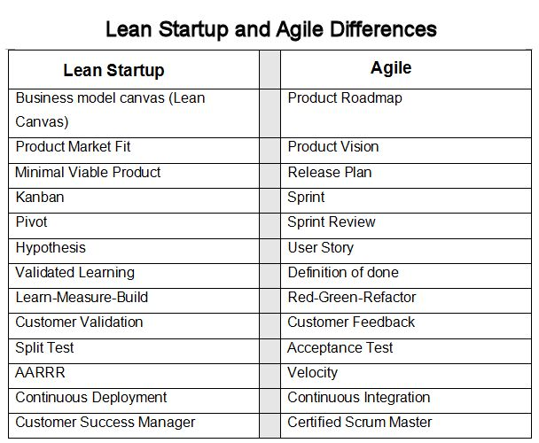 The difference between Lean and Taylorism