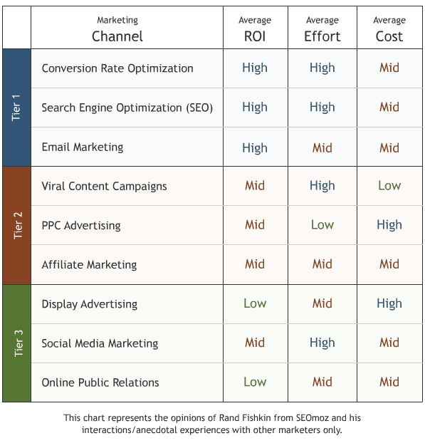 Tiers of Internet Marketing Channels