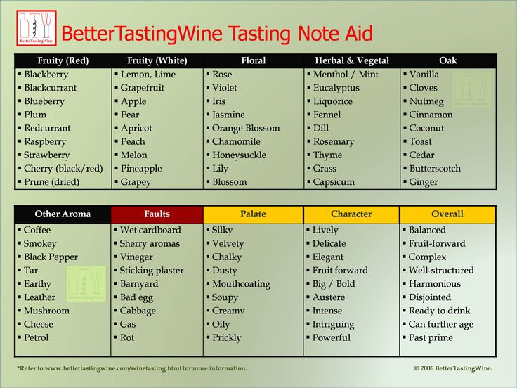 BetterTastingWine:  Download Wine Aroma Table | Wine Tasting Aid