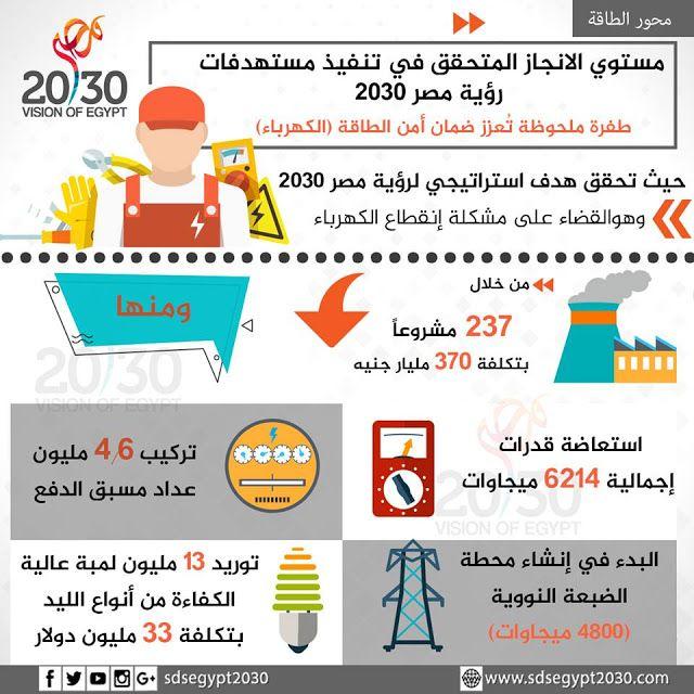 وكالة الأخبار الاقتصادية والتكنولوجية إنفوجراف القضاء على مشكلة إنقطاع الكهرباء من خلا Egypt Places To Visit Map