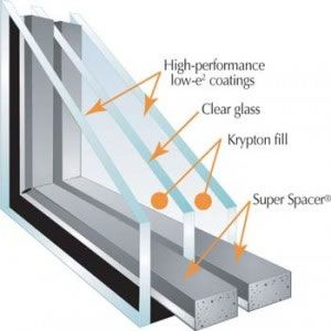 Triple Glazed Window Unit