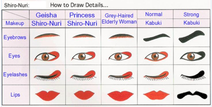 crystallizations:  Shiro-Nuri makeup details