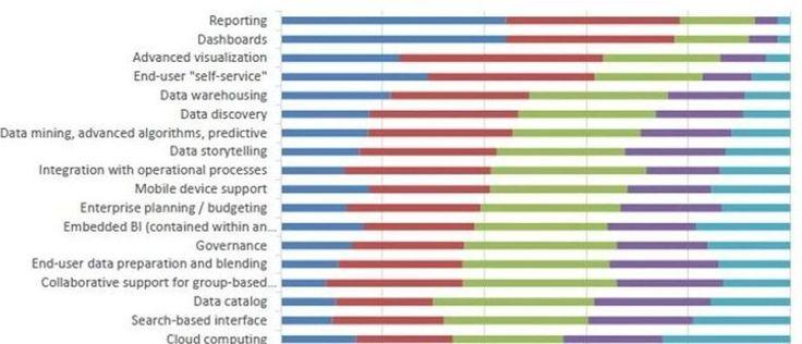 The drivers of advanced and predictive analytics #analytics #BI