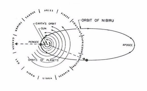 Correlations: Nibiru - NASA & Modern Science (Part One) | Humans Are Free