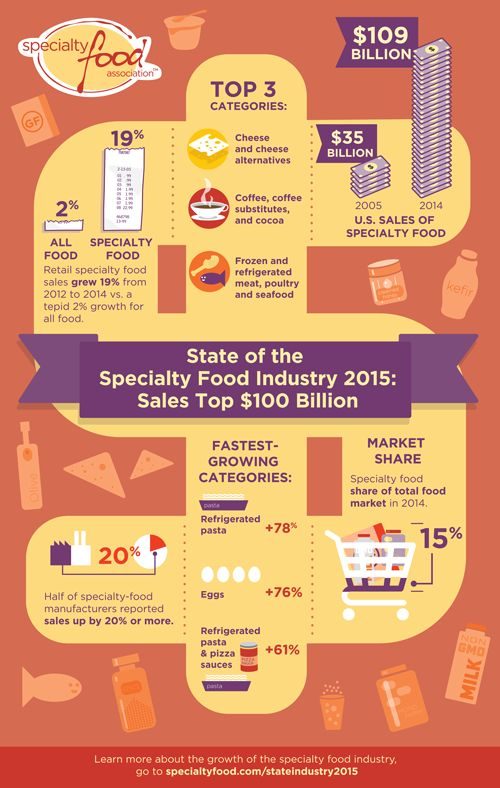 Infographic Specialty Food   Food & Beverage Stats   Specialty foods