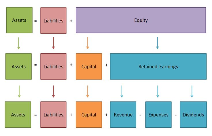the accounting equation and the double The two sides of the accounting equation must always be equal because the rights, to all the assets of a business are owned by someone the creditors have a claim against the assets of a.