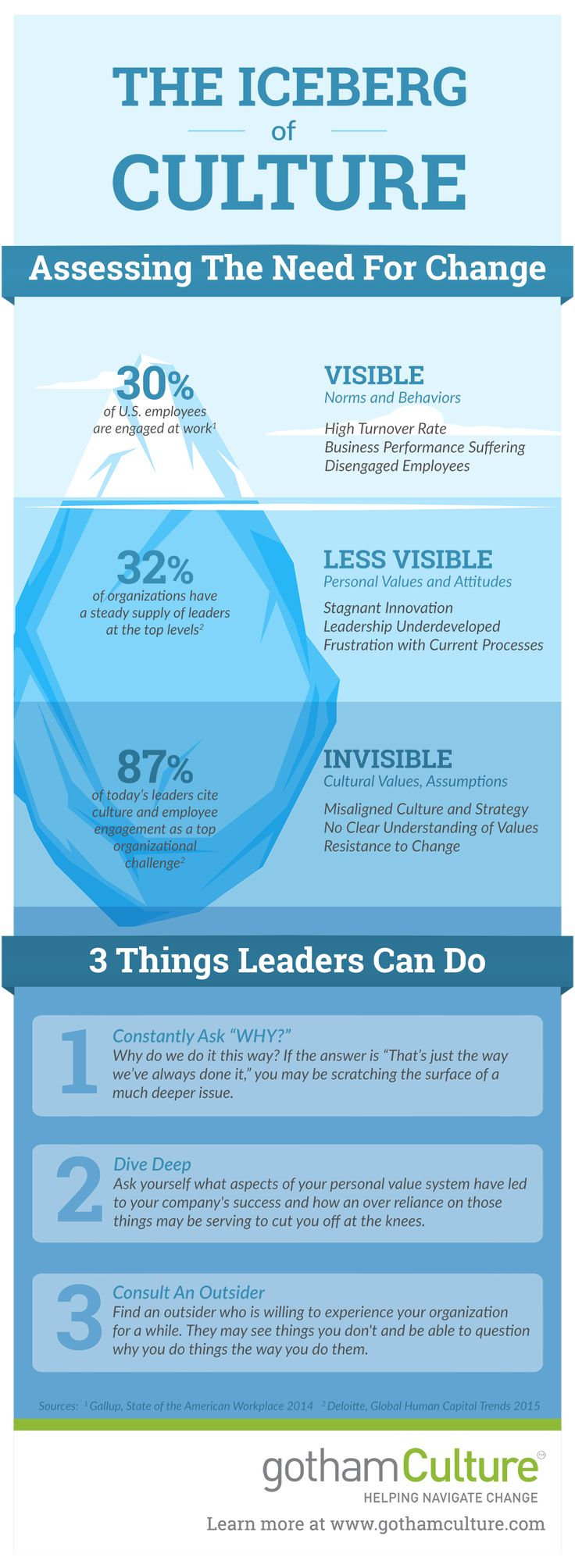 Culture change, only 1/3 is visible! Check out why: https://www.toolshero.com/infographics/iceberg-culture/ #managementinfographic #organizationalchange