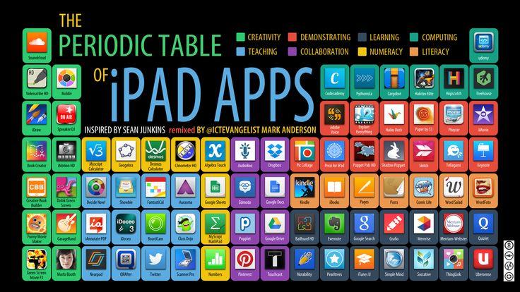 Hola: Una infografía con una Tabla periódica de APPs para iPad. Vía Un saludo