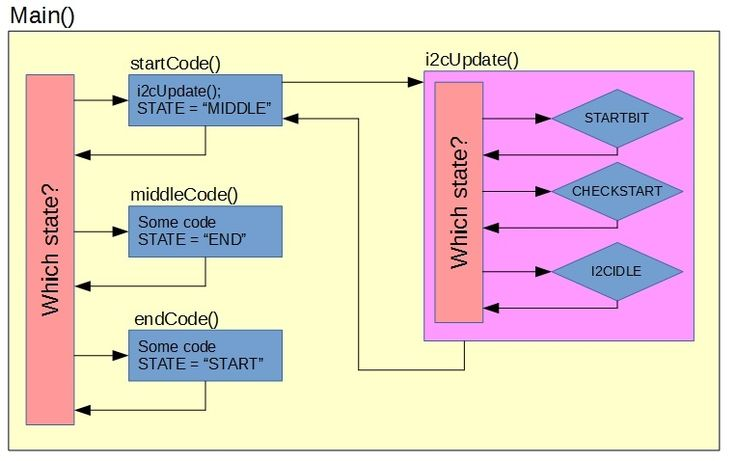 Program as Finite State Machine