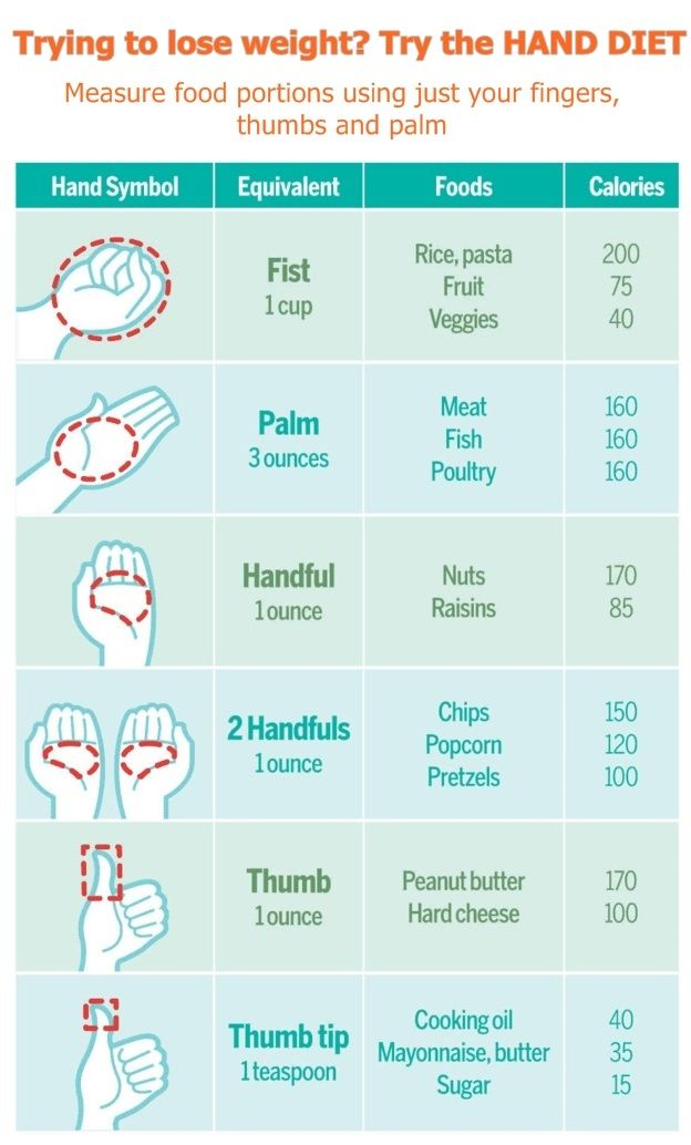 If you like to pile your plate high, then this revealing graphic is likely to depress you. But it could also help you lose weight on the so-called 'hand diet'.  It shows exactly how much of certain foods we should be eating - and it's probably a lot less than you think. Experts say that a lack of portion control is one of the main reasons so many of us are overweight - with many of us eating way more than we should be.