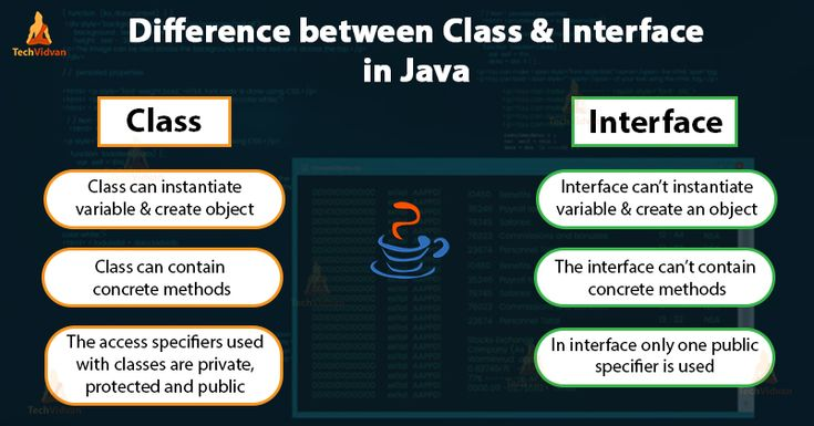 Java interface discover the difference between classes