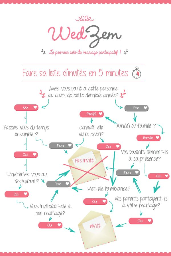 Infographie mariage - Faire sa liste d'invités en 5 minutes #mariage #wedding #infographie