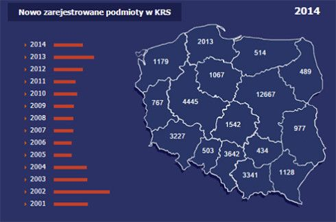 Poland is chosen by more and more foreign investors.