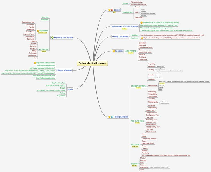 77 best Testing MindMaps images on Pinterest Android, Apps and Board - software testing resume