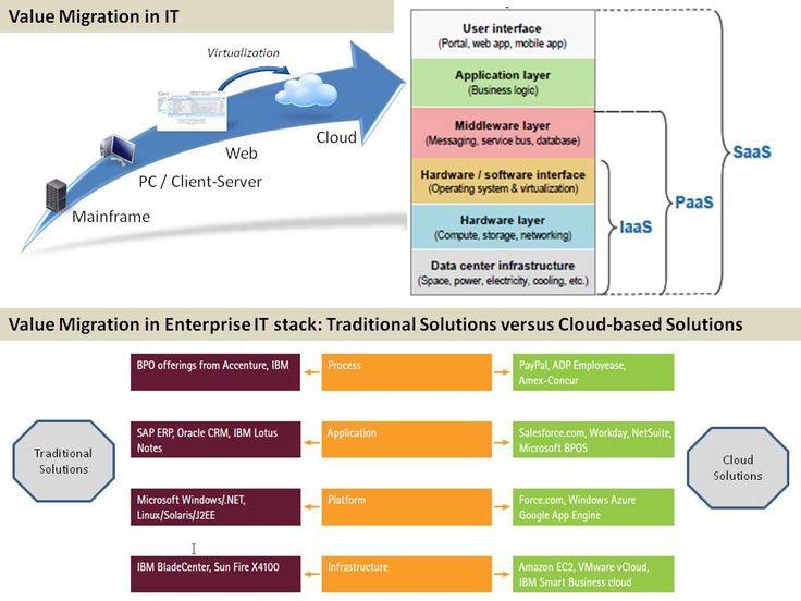 Praktische Einführung in Cloud Computing und Cloud-Dienste (Anbieter)