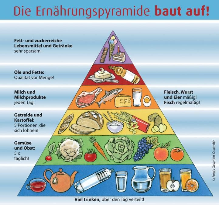 Austrian Food Dietary Guidelines - water is the biggest food group!