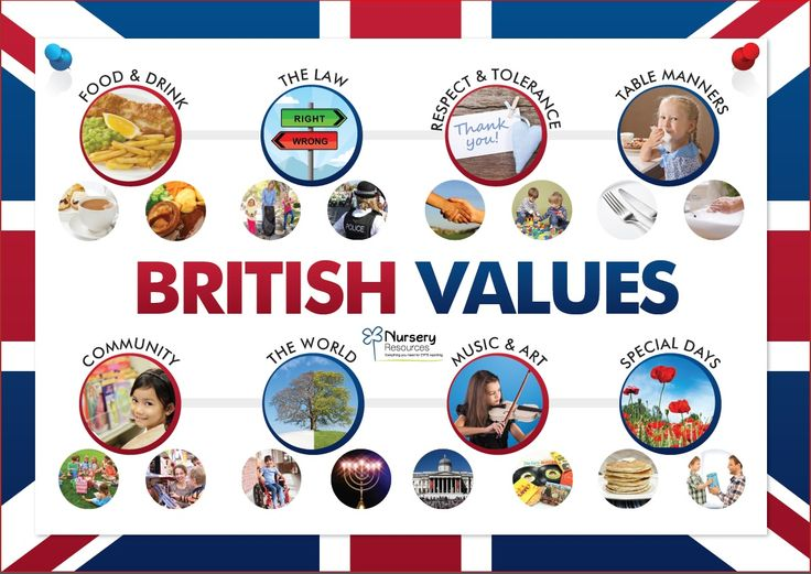 Promoting Fundamental British Values