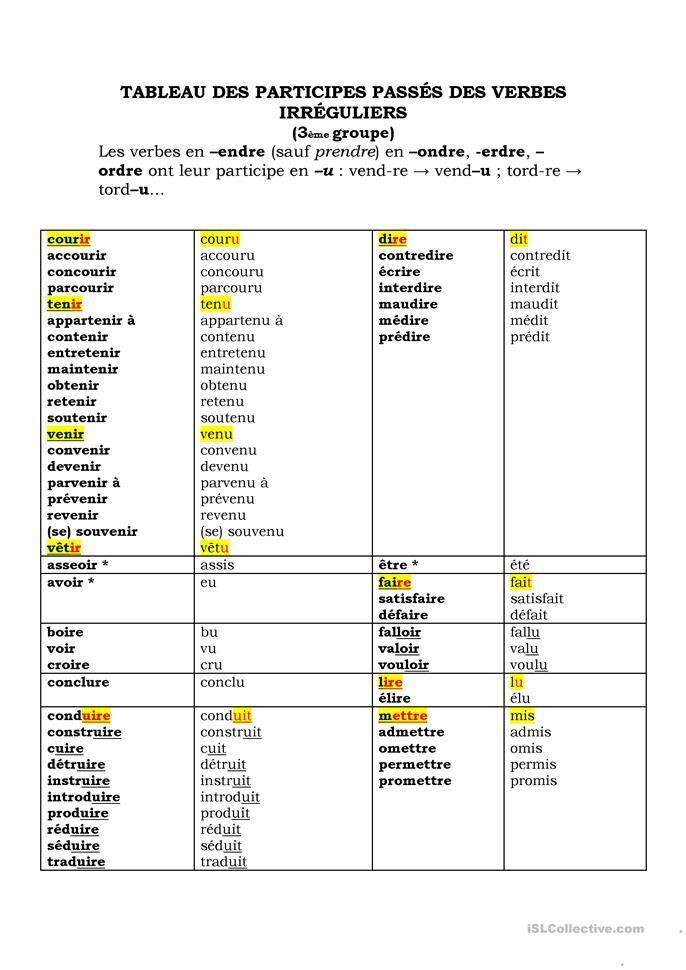 Tableau Des Participes Passes Irreguliers Participe Passe Verbes Irreguliers Tableau Conjugaison