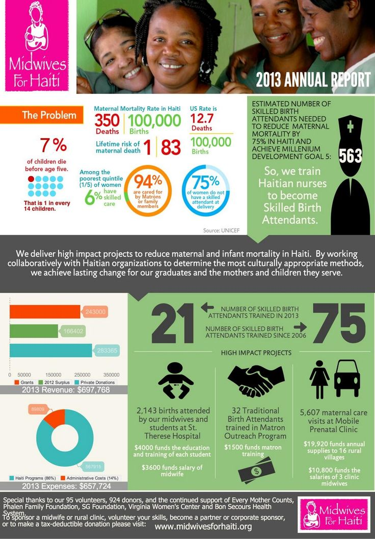 12 best Annual Report Infographics images on Pinterest Books - financial report templates