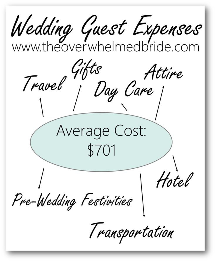 how much does a wedding cost for my guests