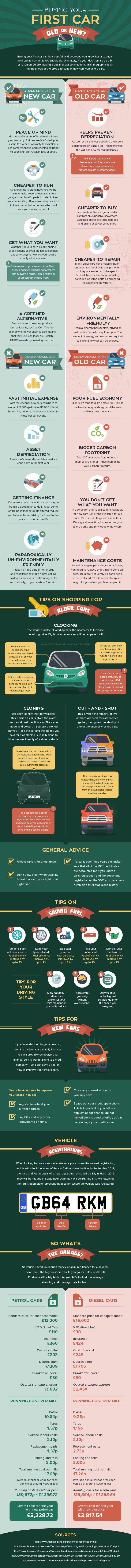 Buying your First Car Old or New? #infographic #Cars #Transportation