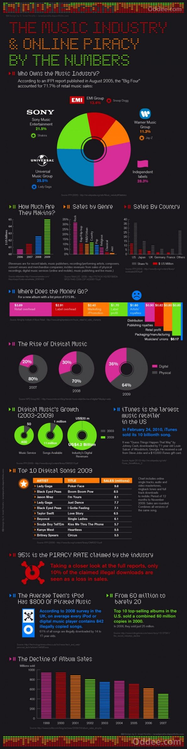 44 best musik infographik images on pinterest music info music piracy pooptronica