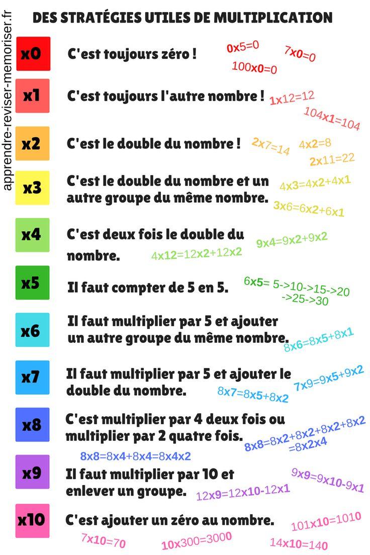 Des stratégies utiles de multiplication (pour les calculs en ligne et les trous…