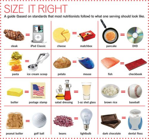 35 best images about Right Size Your Portions on Pinterest ...