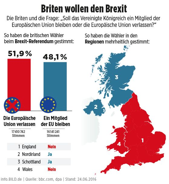 Brexit-Ergebnis Großbritannien: Briten stimmen für den Austritt aus der EU - Infografik