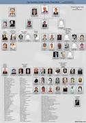 Mafia Family Charts and Leadership – 2011 : MAFIA TODAY