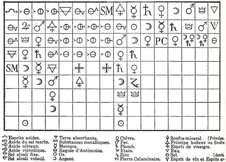 67 best SISTEMA PERIÓDICO images on Pinterest Periodic table - best of tabla periodica de los elementos pdf wikipedia