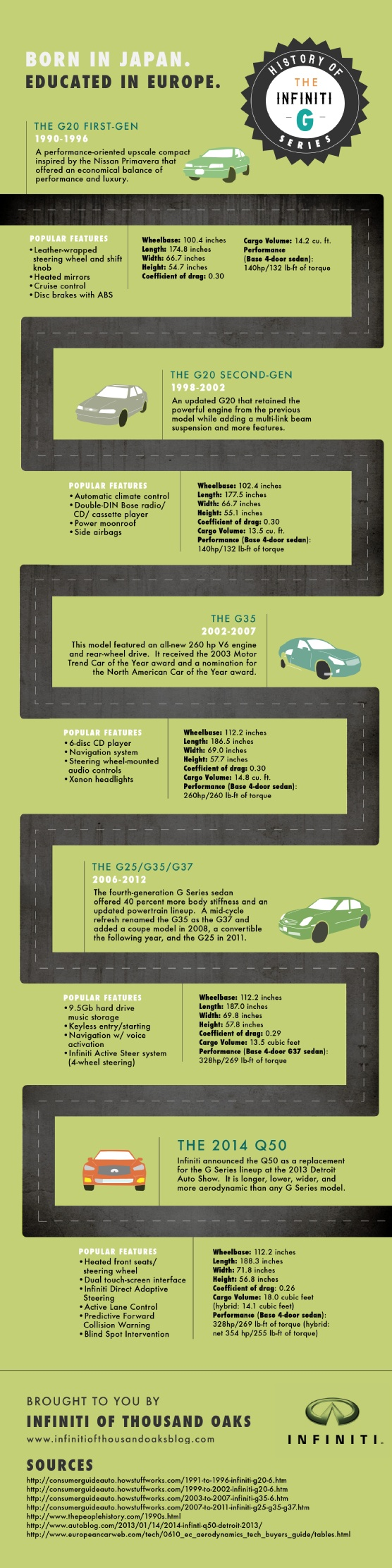 It's hard to compete in the entry-level luxury market, but the Infiniti G series has been going strong for over two decades. Get a closer look at the new vehicles in Infiniti's lineup in this infographic from a Thousand Oaks Infiniti dealer.  Infographic Source: http://www.infinitiofthousandoaksblog.com/639728/2013/02/05/history-of-the-infiniti-g-series-infographic.html
