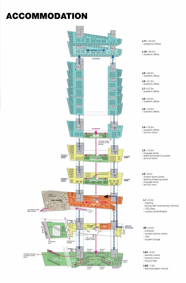 101 Best Oma Diagrams Images On Architecture Diagrams Architecture