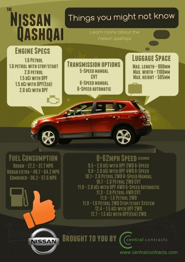 The Nissan Qashqai [INFOGRAPHIC]