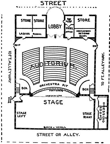 Diagram of a Modern Theatre   The Art of Stage Dancing   Pinterest