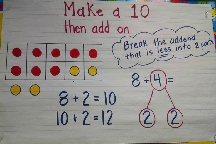 Make a Ten, sometimes referred to as bridge a ten, can be used for both addition and subtraction.