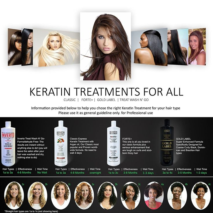 Brazilian Keratin Hair Treatment 300ml Professional Complex Blowout with Argan Oil Improved Formula and Fragrance Keratin Research Available Worldwide *** For more information, visit image link. #hairup