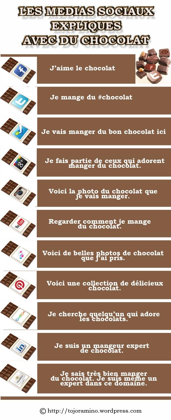 Les médias sociaux expliqués avec du chocolat