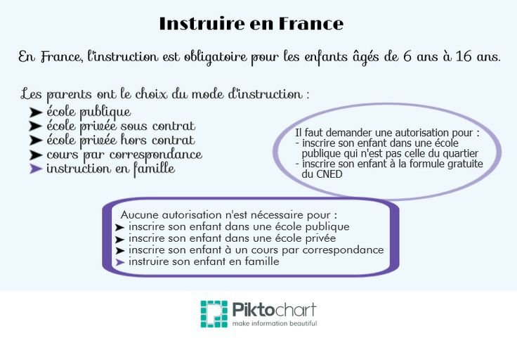 Les modes d'instruction en France