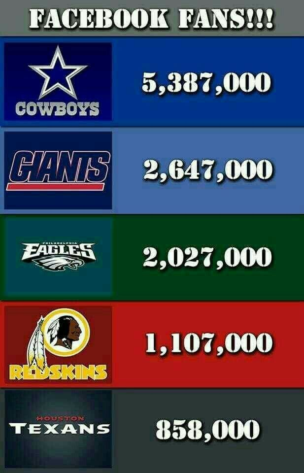 Hmmmm lots of secret Cowboys fans out there