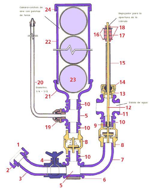 ariete hidraulico universal: como se construye · piezas