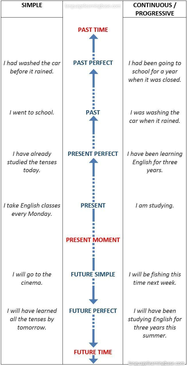 English Tenses Timeline Chart - learn English,tenses,charts,grammar,verbs,english