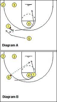 #Basketball Play - Blazer - Coach's Clipboard