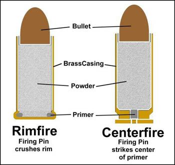 Ammunition Demystifier - Types Of Handgun Ammo