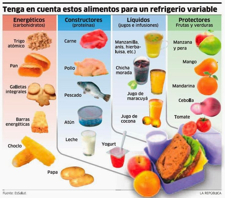 NUTRICION SALUDABLE: LONCHERAS ESCOLARES (great graphic + article for heritage kids)