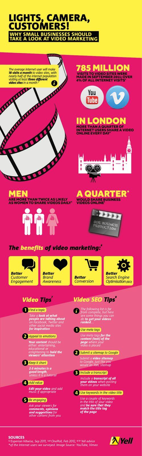 Videomarketing para pymes #infografia #infographic #socialmedia #marketing…